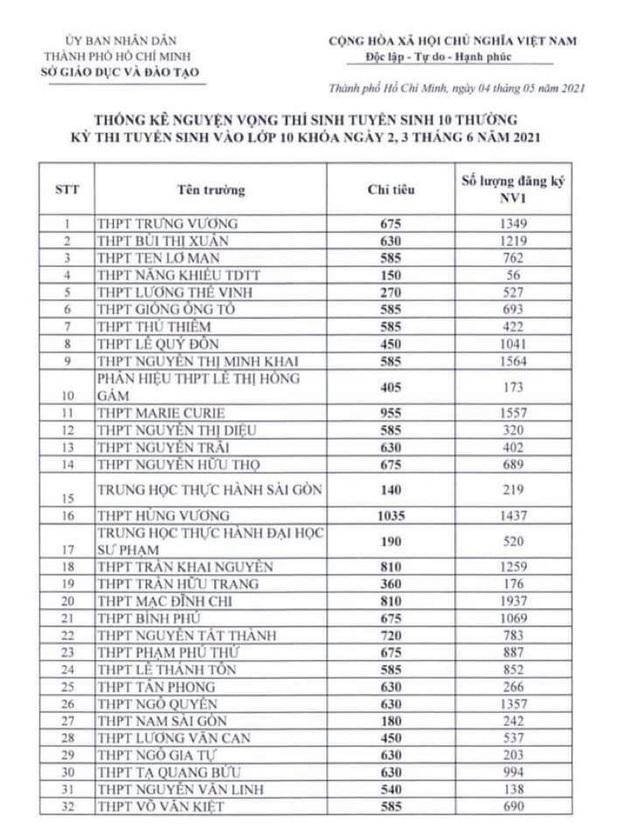 Tỷ lệ chọi vào lớp 10 trường THPT chuyên Lê Hồng Phong TP.HCM là 1/5,7 - 1