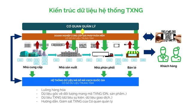 Đồng Nai: Hỗ trợ truy xuất nguồn gốc 2.000 doanh nghiệp, HTX, trang trại - 1