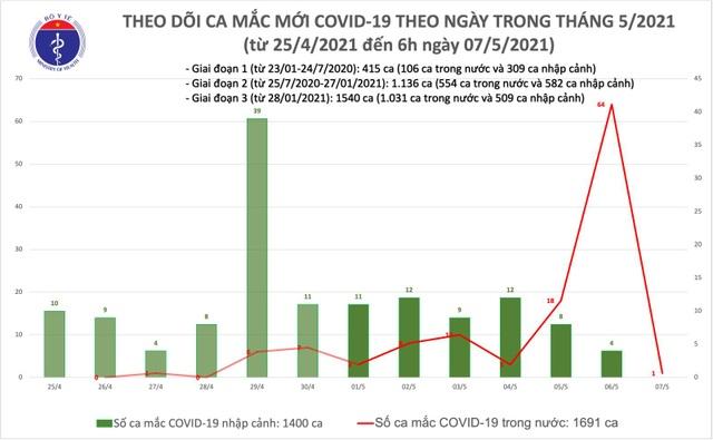 Sáng 7/5, thêm 1 ca Covid-19 tại Thanh Hóa, là F1 của chuyên gia Trung Quốc - 1