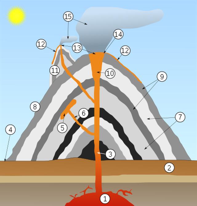 Núi lửa phun trào do đâu, có phải thảm họa nhân loại như trên phim ảnh? - 2