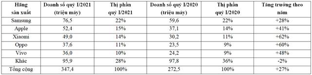 Apple bị đá văng khỏi top 5 hãng smartphone lớn nhất tại Việt Nam - 2