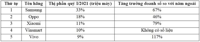 Apple bị đá văng khỏi top 5 hãng smartphone lớn nhất tại Việt Nam - 4