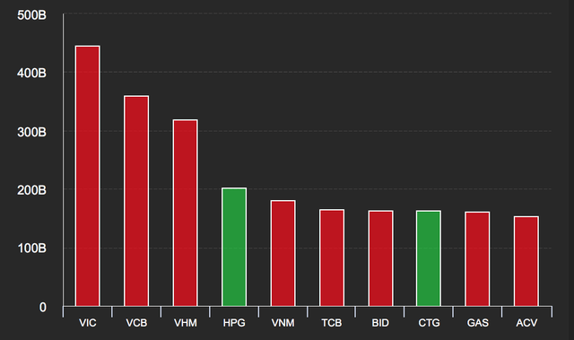 Cổ phiếu Vinamilk lao dốc, nhà đầu tư chết đứng như Từ Hải - 2