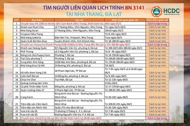 TPHCM: Tìm người đi chung xe, chuyến bay... liên quan ca Covid-19 Bắc Ninh - 2