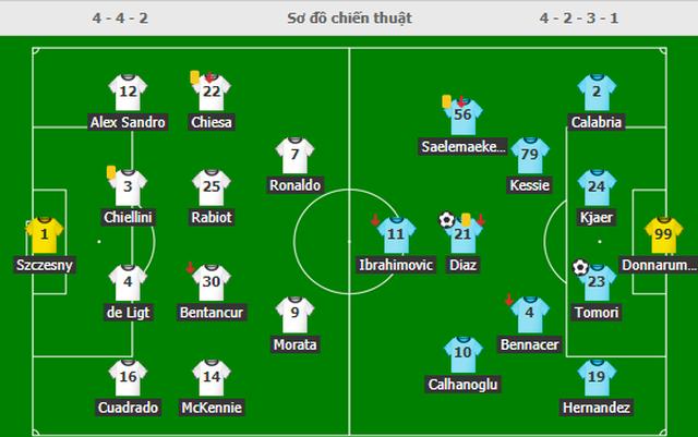 C.Ronaldo gây thất vọng lớn, Juventus thua đậm AC Milan - 6