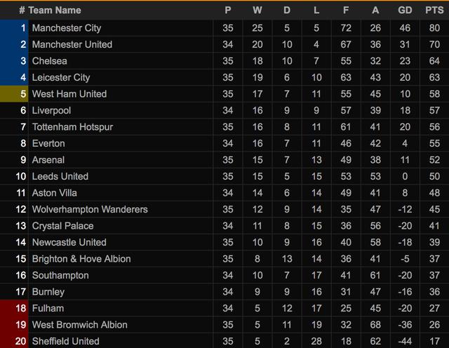 Man Utd lập kỷ lục ấn tượng sau chiến thắng trước Aston Villa - 2