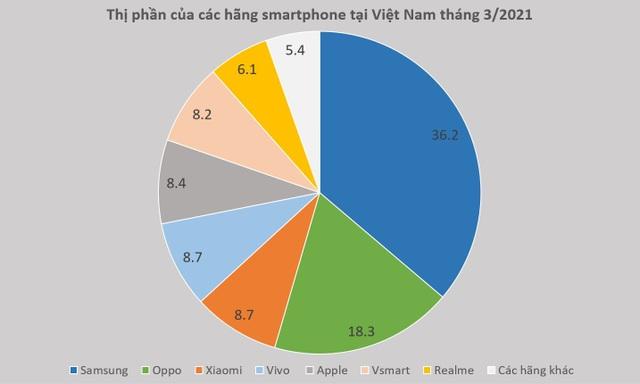 Miếng bánh thị phần smartphone tại Việt Nam đang phân chia ra sao? - 1