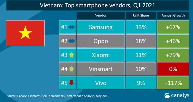 VinSmart rút lui khỏi thị trường, tương lai nào cho smartphone Việt? - 1