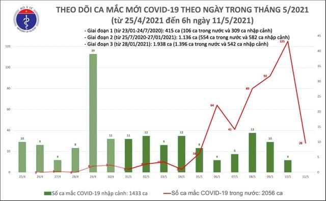 Sáng 11/5, Việt Nam thêm 28 ca Covid-19, nhiều nhất tại Bắc Ninh, Vĩnh Phúc - 1