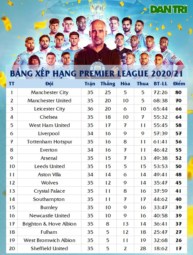 Man City vô địch Premier League 2020/21 sớm ba lượt trận - 4