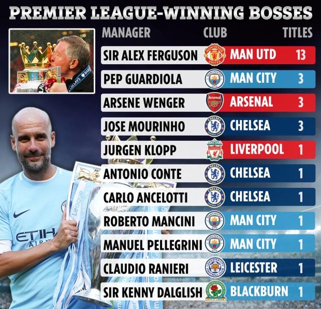Man City vô địch Premier League: Pep Guardiola xuất sắc hơn Alex Ferguson? - 2