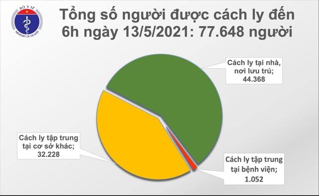 Sáng 13/5, thêm 35 ca Covid-19, riêng Đà Nẵng có 22 bệnh nhân - 2