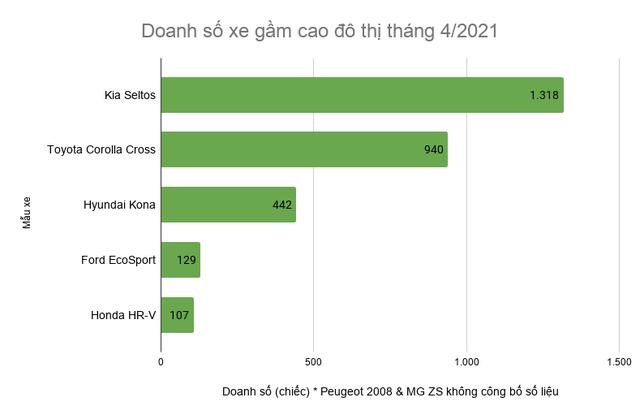 Mua xe gầm cao đô thị: Khách Việt chuộng Kia Seltos và Corolla Cross - 3