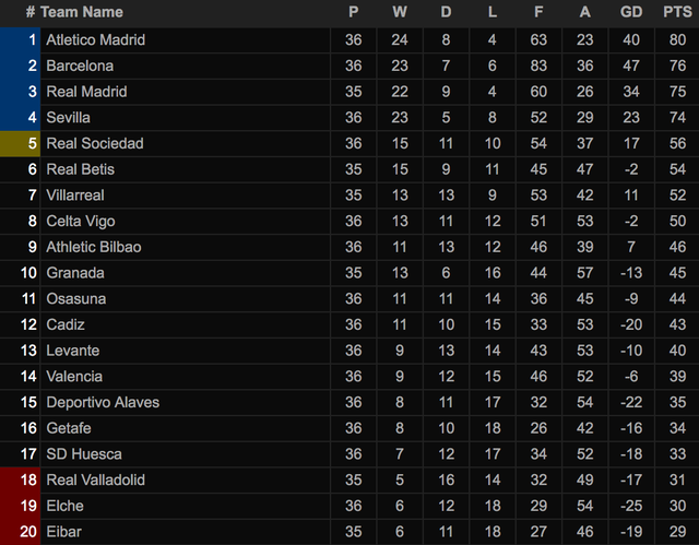 Giành 3 điểm quan trọng, Atletico rộng cửa vô địch La Liga - 9