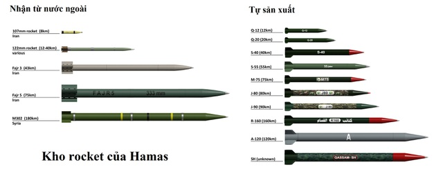 Kho vũ khí phía sau mưa tên lửa của Hamas trút xuống Israel - 2