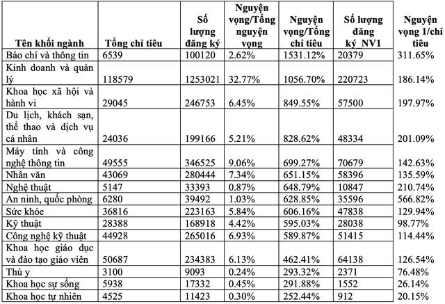 Số lượng nguyện vọng 1 xét tuyển vào 15 nhóm ngành đại học hot nhất 2021 - 1