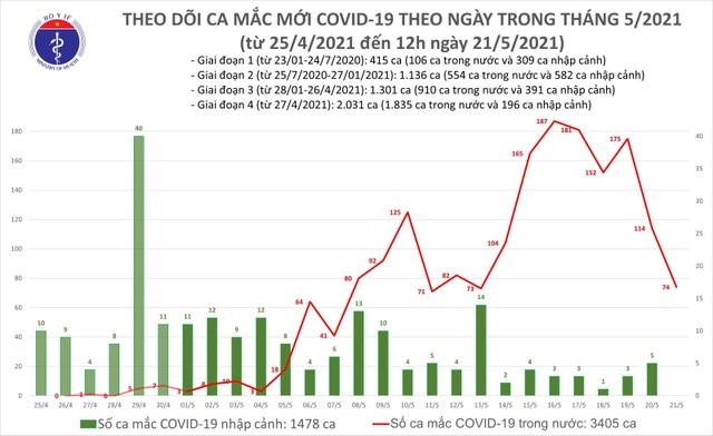 Trưa 21/5, thêm 50 ca Covid-19, nhiều nhất tại ổ dịch Bắc Giang - 1