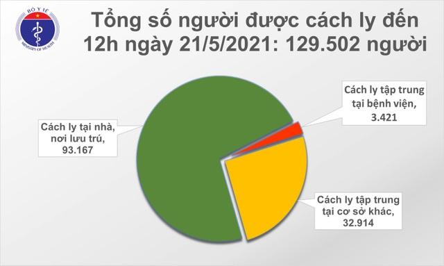 Trưa 21/5, thêm 50 ca Covid-19, nhiều nhất tại ổ dịch Bắc Giang - 2
