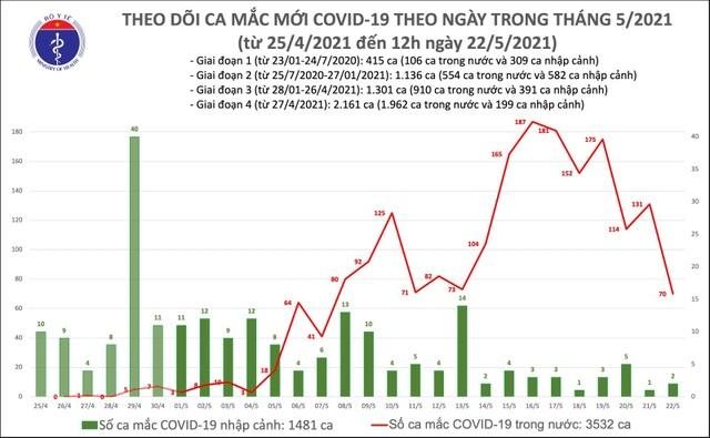 Trưa 22/5 thêm 52 ca Covid-19, nhiều nhất tại Bắc Giang và Hà Nội - 1