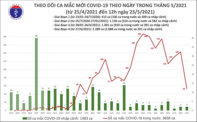 Trưa 23/5, thêm 22 ca Covid-19, nhiều nhất tại Bắc Giang và Bệnh viện K - 1