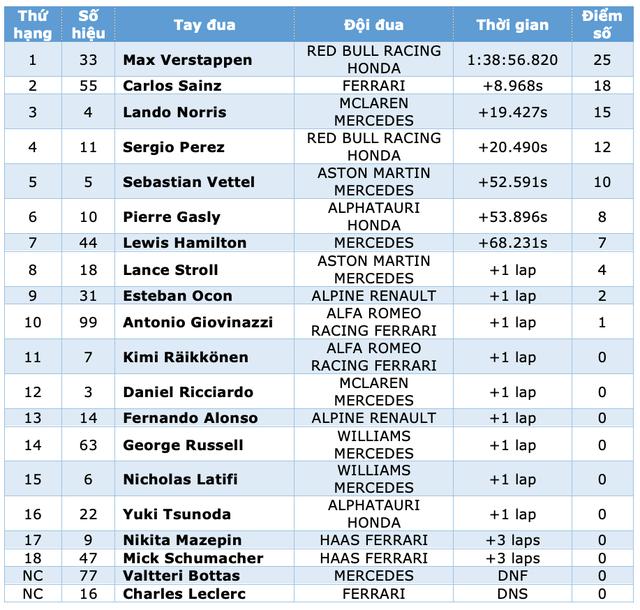 Sao đổi ngôi trên đường đua Monaco, nhà vô địch thua trắng - 15