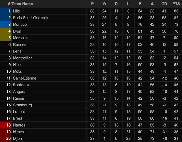 PSG ngậm ngùi nhìn Lille đăng quang chức vô địch Ligue 1 - 5