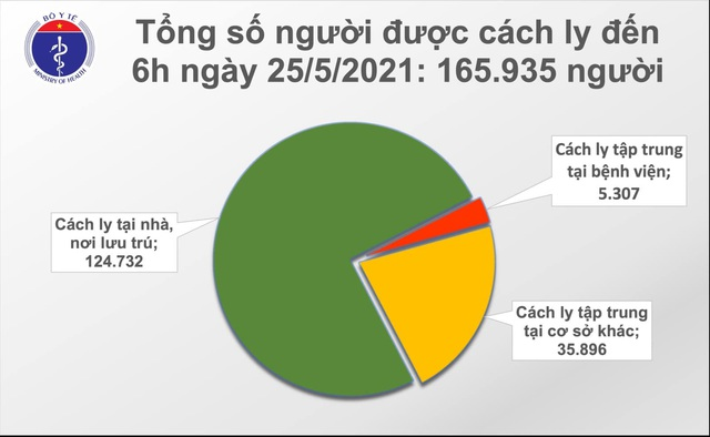 Sáng 25/5 thêm 57 ca Covid-19, gồm một nhân viên y tế tại Hà Nội - 2
