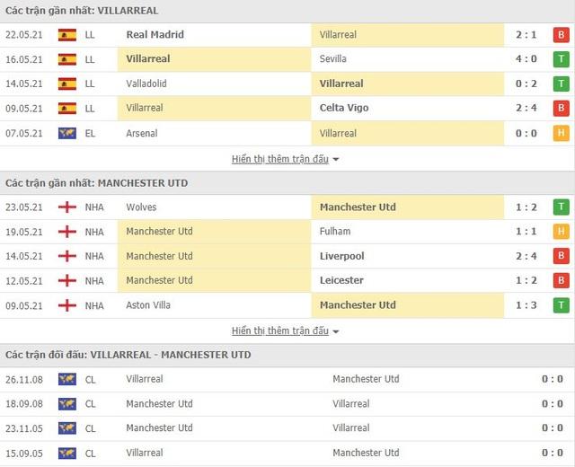 Chung kết Europa League: Man Utd, đừng để nỗi đau quá dài! - 5
