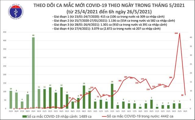 Sáng 26/5 thêm 80 ca Covid-19, chủ yếu tại Bắc Giang, Bắc Ninh - 1