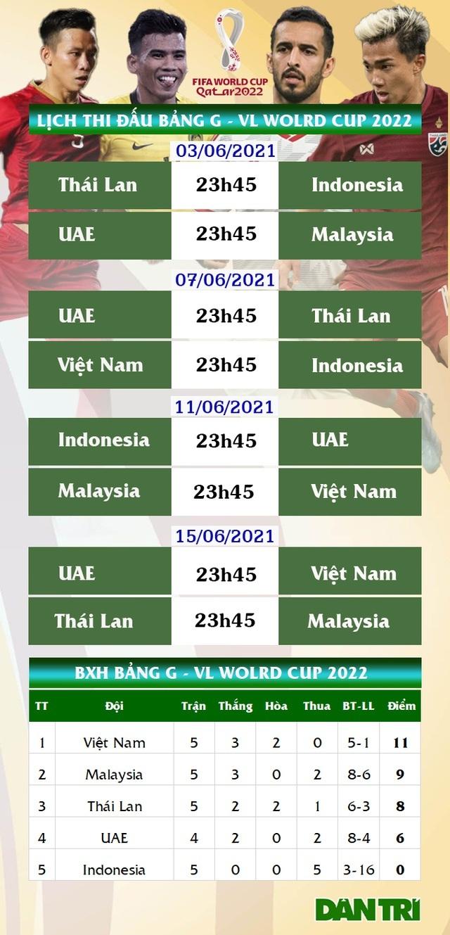 Tuyển Malaysia thua trận giao hữu thứ hai trước thềm vòng loại World Cup - 3