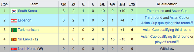 FIFA phán quyết vụ Triều Tiên bỏ vòng loại World Cup, tuyển Việt Nam bất an - 2