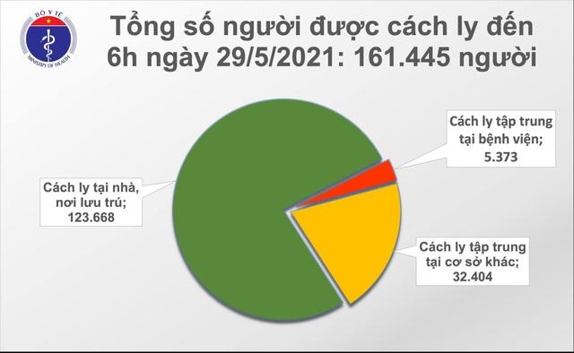 Sáng 29/5 thêm 87 ca Covid-19, Bạc Liêu có ca bệnh liên quan hội thánh - 2