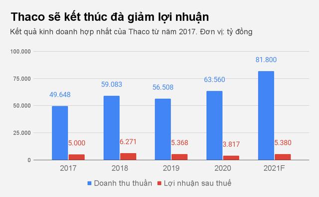 Tham vọng mới của tỷ phú Trần Bá Dương - 2