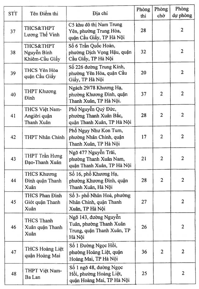 Hà Nội: Công bố 188 địa điểm thi tốt nghiệp THPT 2021 - 5