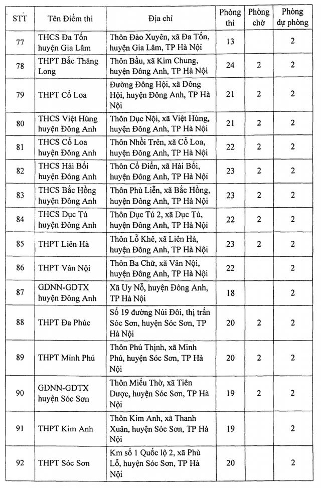 Hà Nội: Công bố 188 địa điểm thi tốt nghiệp THPT 2021 - 8