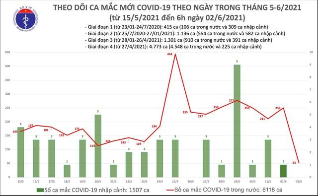 Sáng 2/6, Việt Nam tiếp tục thêm 53 ca Covid