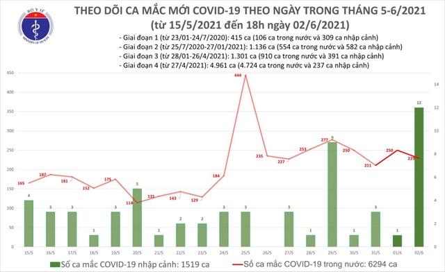 Tối 2/6 thêm 138 ca mắc Covid-19, TPHCM liên tiếp ghi nhận trường hợp mới - 1