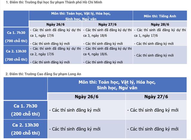 Trường ĐH Sư phạm TPHCM lùi lịch thi Đánh giá năng lực vì dịch Covid-19 - 2