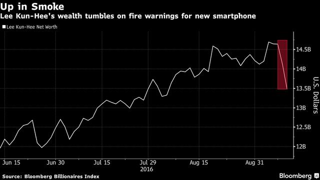 Chủ tịch Lee Kun Hee bị mất 1,2 tỷ USD do cổ phiếu Samsung lao dốc