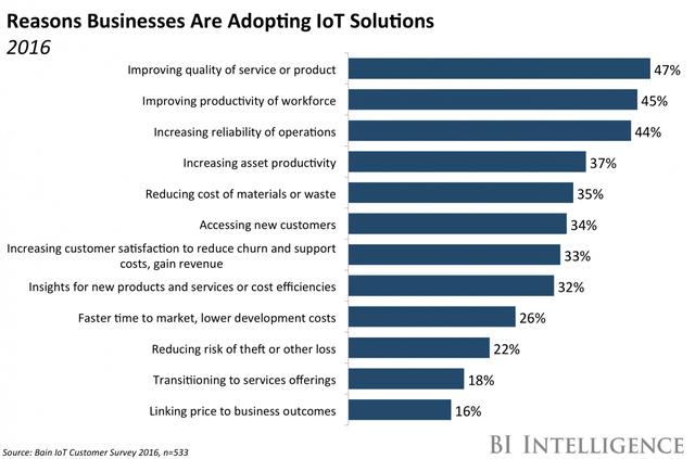 Báo cáo cho thấy việc áp dụng IoT mang đến hiệu quả kinh doanh đáng kinh ngạc