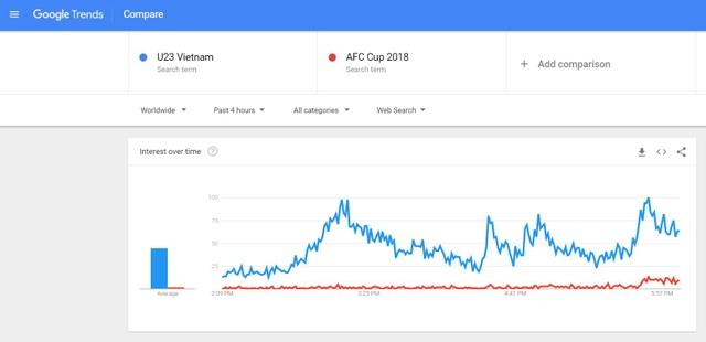 So sánh mức độ tìm kiếm về từ khóa U23 Việt Nam và giải AFC Cup 2018, có thể thấy lượng từ khóa về U23 Việt Nam tăng mạnh sau chiến thắng nghẹt thở với U23 Qatar vừa rồi.
