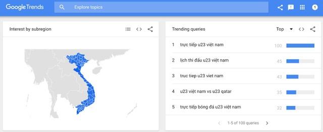 """Người nước ngoài tìm kiếm """"U23 Việt Nam"""" tăng mạnh trên Google - 3"""