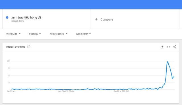 """Từ khóa """"Trực tiếp bóng đá"""" đứng ở vị trí thứ 2 trên bảng xếp hạng """"Từ khóa nội bật của Google Trends"""" tuần qua."""