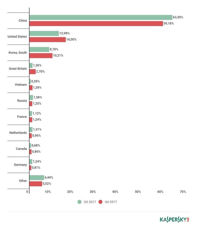 Phân bố tấn công DDoS theo quốc gia, quý 3 và quý 4 năm 2017