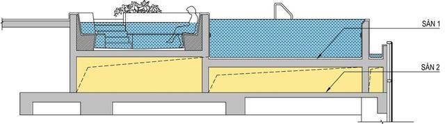Mô tả kết cấu bể bơi 2 đáy