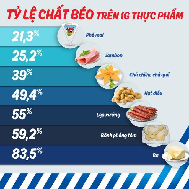 (Theo số liệu cung cấp từ chuyên gia dinh dưỡng Đào Thị Yến Thủy, trưởng khoa dinh dưỡng Bệnh viện Quốc tế Hạnh Phúc)