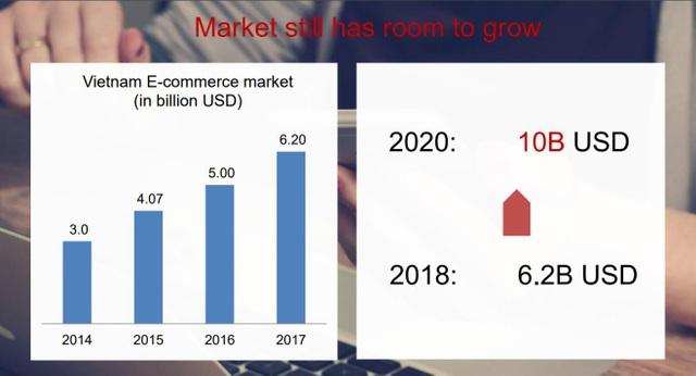 Lộ diện trang thương mại điện tử phổ biến nhất Việt Nam - 5