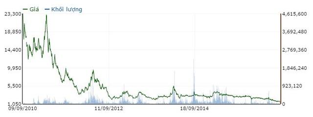 Cổ phiếu PVV lình xình vùng giá bèo từ năm 2012 cho đến nay
