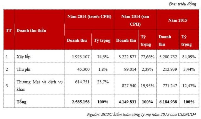 Cơ cấu doanh thu công ty mẹ Cienco 4 - CTCP