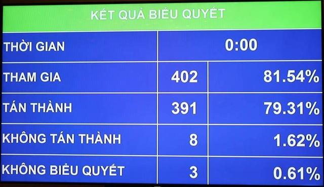 Kết quả biểu quyết Dự toán ngân sách Nhà nước 2017